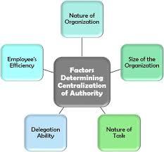 What Is Centralization Definition Factors Advantages
