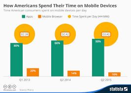 Chart How Americans Spend Their Time On Mobile Devices