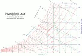Pyschrometric Chart Chemepedia