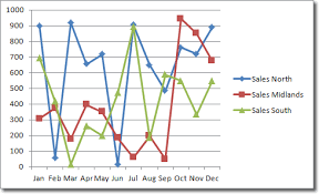 Line With Markers Chart Excel Excel Line Chart
