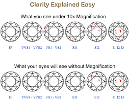 Diamond Clarity Chart Si1 Quick Easy Diamond Series Gia Diamond Clarity Freedman