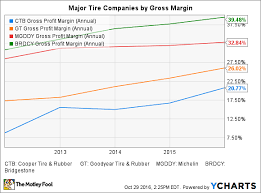2 Top Rubber Stocks To Buy Today The Motley Fool