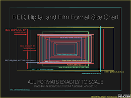 Red Camera Resolution Chart Sensor Chart