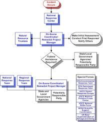 Chemical Spill Flow Chart Alternative Response Tool