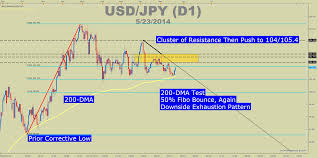 Jpn225 Live Chart How Highly Correlated Equity Markets Can Lead To A Currency
