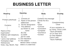 Business Letter Closing Salutation Cover Letter Samples