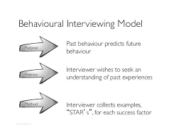 Behavioral Based Behavioral Based Interview Questions Business School Bound