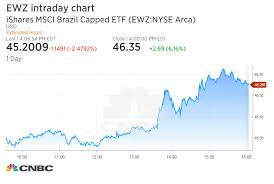 Ewz Stock Chart Brazilian Stocks Are Surging Right Now After Court Upholds