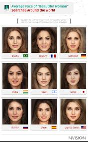 The most attractive type is considered to be an oval one. Beauty Searches Across The Globe Nvision Eye Centers