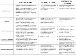 Theory Comparison Social Approaches To Learning