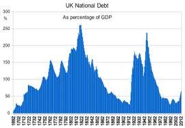 Uk Deficit Chart United Kingdom National Debt Wikipedia