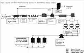 Ghee Processing Flow Chart Fnb News Innovated Industrial Method Of Ghee Making At