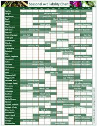 Nc Seasonal Produce Chart In Season Western Wake Farmers Market