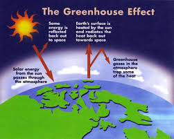 green house effect https coraifeartaigh files wordpress com 2012 06 greenhouse effect