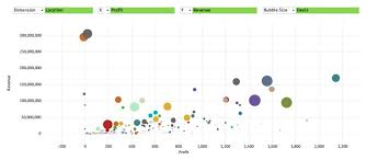Custom Chart Building A Custom Bubble Chart In Qlikview Official Blog