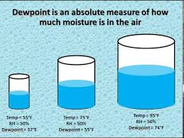 Dew Point Versus Humidity Chart Relative Humidity Vs Dewpoint Youtube