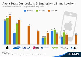 Chart Apple Beats Competitors In Smartphone Brand Loyalty