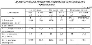 Электронная библиотека Анализ состояния расчетов с дебиторами Данные таблицы 2 5 свидетельствуют об увеличении дебиторской задолженности на 190 тыс руб или на 4 8% Ее рост в основном произошел по расчетам за товары