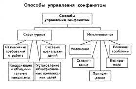 Конфликты в организации Методы разрешения конфликтов Основы  Четыре структурных метода разрешения конфликта это разъяснение требований к работе использование координационных и интеграционных механизмов
