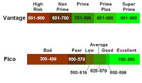 Fico Credit Score Chart 2017 Credit Score Range Fico Score Range