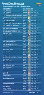 Zapdos Pokemon Go Iv Chart