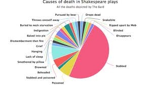 This Pie Chart Takes A Tally Of All The Deaths In