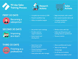 Sales Training Template Sales Training Checklist Process Street Inside Salesperson