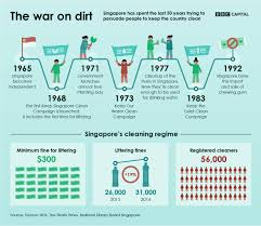 Commercial Cleaning Price Chart The Cost Of Keeping Singapore Squeaky Clean Bbc Worklife
