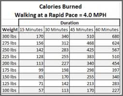 Calories Burned While Walking Chart 30 000 Steps Revisited Today I Might