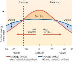 Heat Balance Chart The Energy Balance Geography From Ks3 To Ib