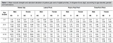 Grip And Pinch Strength In Healthy Children And Adolescents