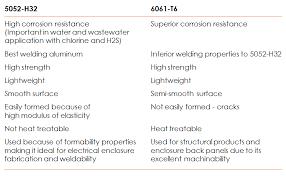 5052 Vs 6061 Aluminum Properties Yield Strength