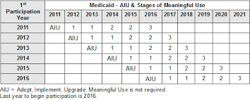 Meaningful Use Stages Chart Ez 2000 Manual Meaningful Use
