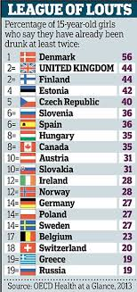Mail More Get Any Country In Girls' Denmark 15-year-olds World Our The Drunk Shame Online Drinking Other Teenage Daily Except Western Than