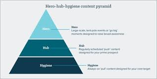 Content Marketing Strategy Why The Hero Hub Hygiene Content Marketing Strategy Still