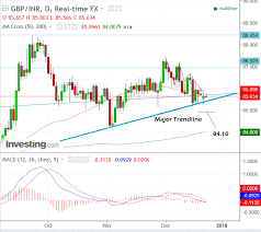 Rupee To Pound Chart The Pound To Indian Rupee Pre Xmas Update And Outlook For