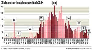 Oklahomas 4 0 Earthquakes Up Significantly In 2018 But