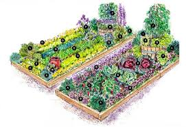 Small Picture Garden Design Garden Design with Cottage Garden Vegetable Garden