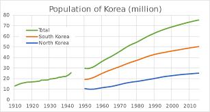 Natural Birth Plan Template Demographics Of South Korea Wikipedia