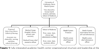 Figure 1 From Linking Academic And Clinical Missions Uc