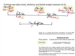 Standard Costing Formula Chart Standard Costing Dm Dl Variance Calculation Examples And Journal Entries