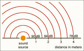 Db Sound Chart The Decibel Scale What Is A Decibel Db Noise And Sound Units