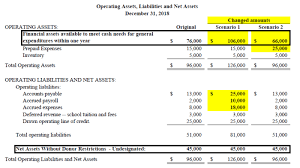 Financial Statement Examples Asu 2016 14 And Churches Four Key Questions Church