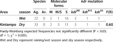 Species, molecular forms and kdr resistance in Kintampo | Download Table