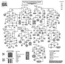 Computer Troubleshooting Chart 41 Memorable Motherboard Troubleshooting Flowchart