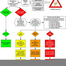 Incident Response Flowchart Illustrating The Course Of