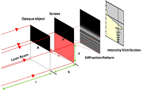 Practical Application Of Diffraction Of Light Optical Diffraction Phenomena Around The Edges Of