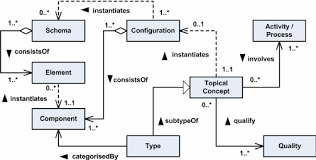 Topical Pattern Awesome A Design Pattern In UML For The Architecture Of Topical Ontology