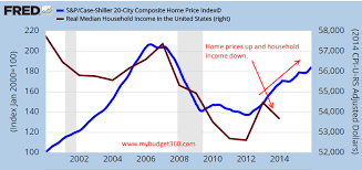 Real Estate Home Values Chart The Housing Bubble Is Getting Ready To Implode The Scariest