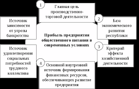 Анализ финансовых результатов деятельности предприятия  Величина прибыли напрямую зависит от суммы валовых доходов и издержек производства и обращения